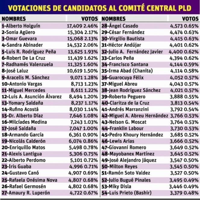 El PLD ofrece resultados sobre candidatos elegidos para el CC