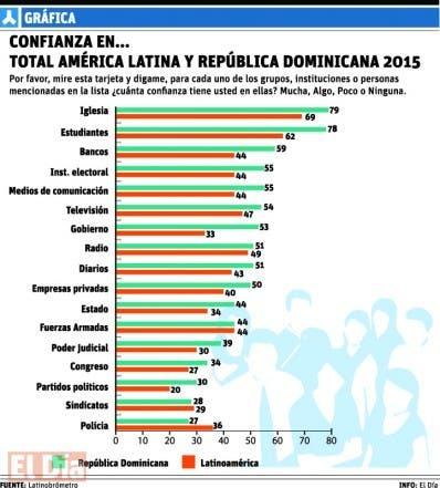 info-CUADRO Latinobrómetro