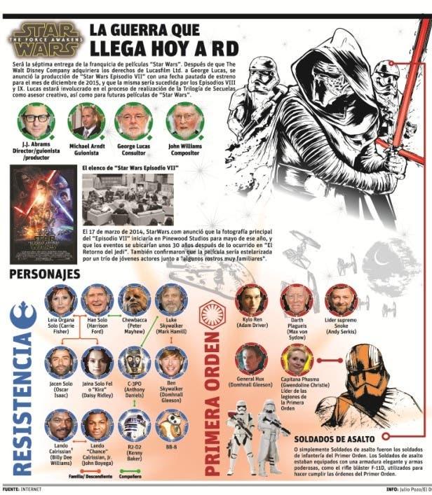 """""""Star Wars""""  llega a República Dominicana"""