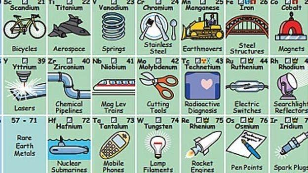 La tabla peridica que te dice para qu sirve cada elemento urtaz Image collections