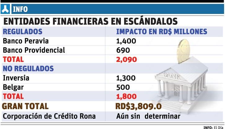 Otra financiera acusada de fraude es investigada por las autoridades