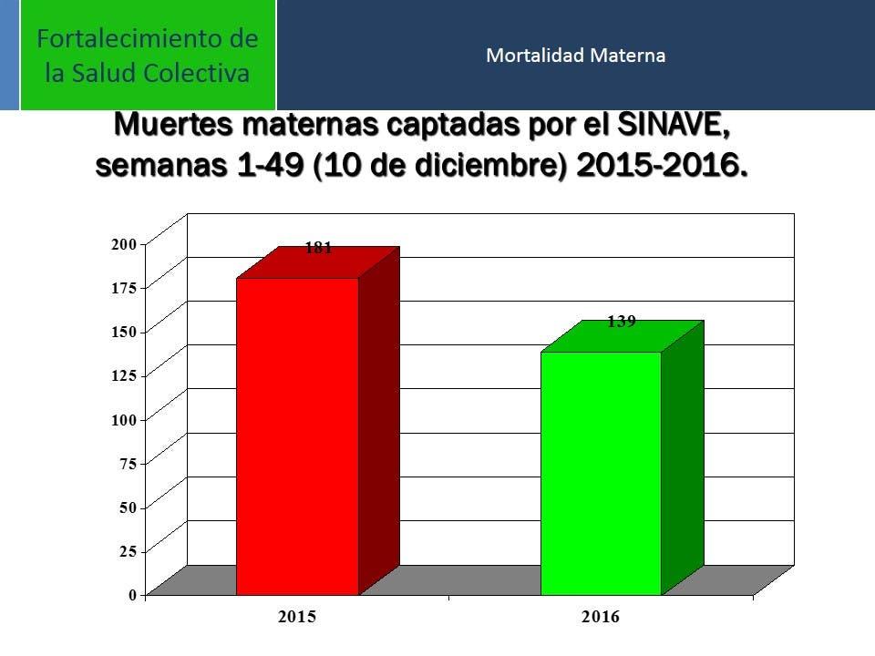 Salud Pública mejorará calidad de servicios para disminuir mortalidad materna