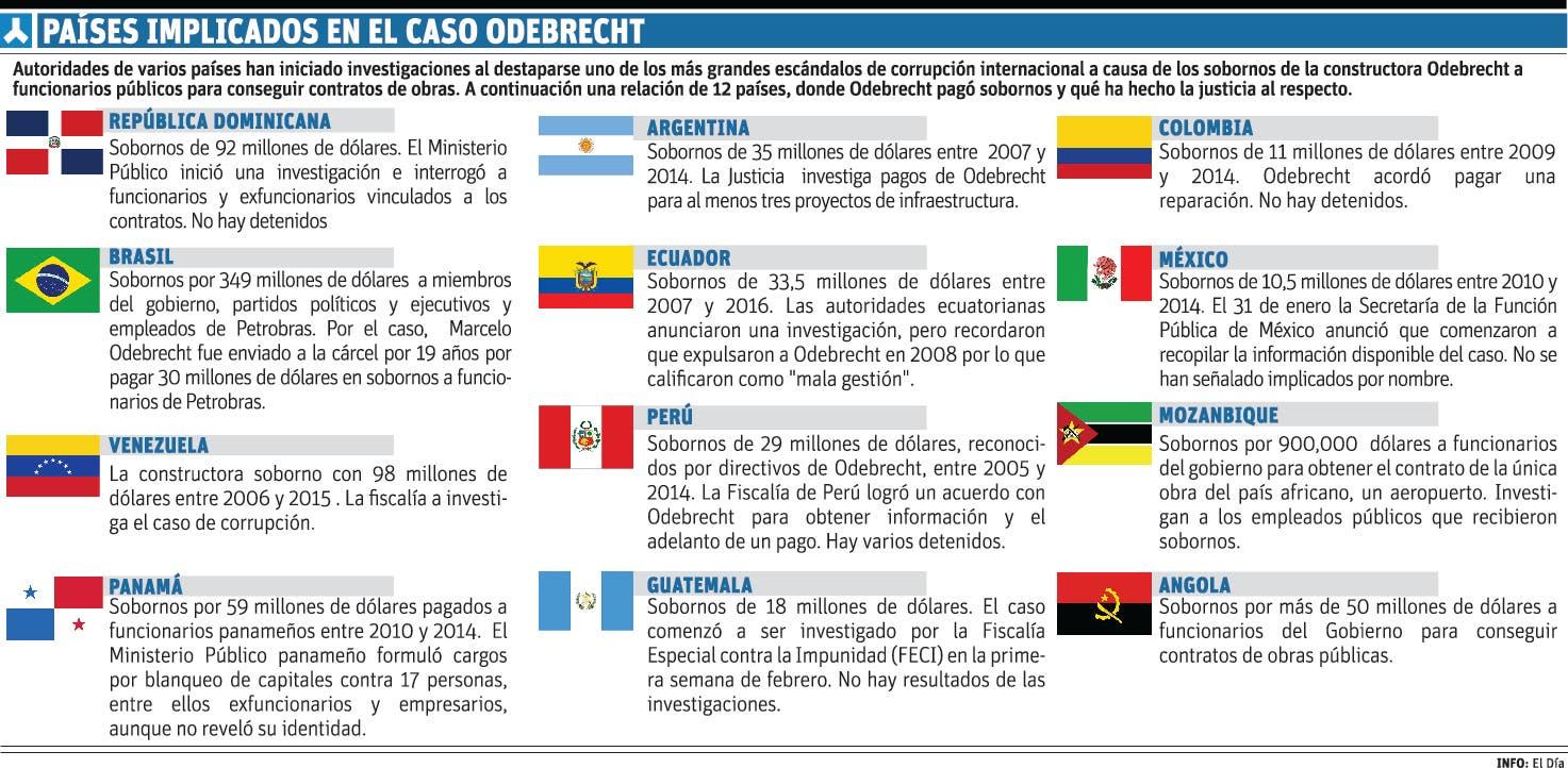 Noticias y  Generalidades - Página 9 Info-PAISES-CASO-ODEBRECHT