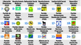 info-partidos-politicos