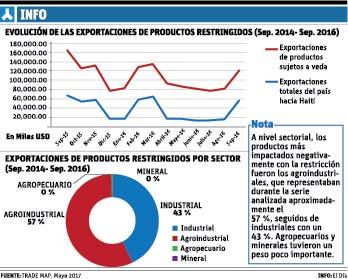 Guerra entre comerciantes de Haití originó la veda a 23 productos