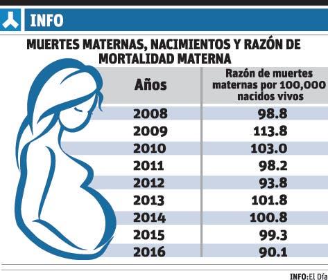 Mortalidad materna bajó 9.2% en el 2016 en RD