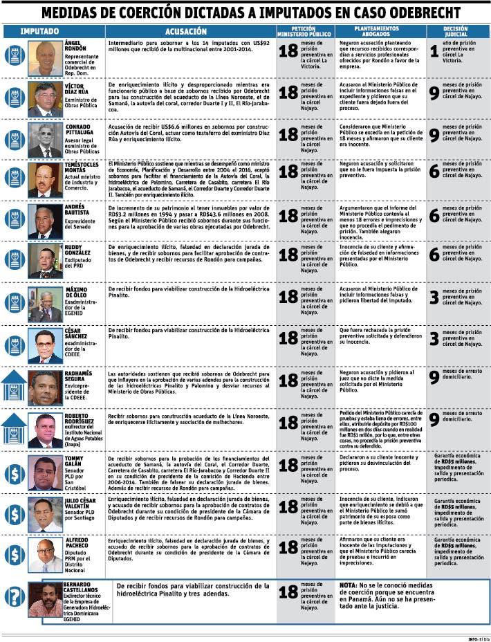 info-acusados-odebrecht