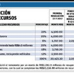 info-distribucion-recursos