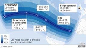 Aclaración: PT significa tiempo del Pacífico, CST es hora estándar del centro, UTC tiempo universal coordinado y BTS es el horario de verano en Reino Unido.
