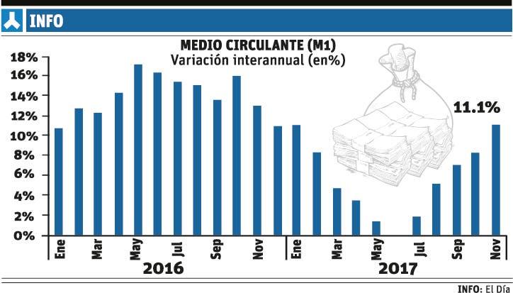 El medio circulante  pasó de crecer 0 % en julio  a 11.1 %  en noviembre en 2017.