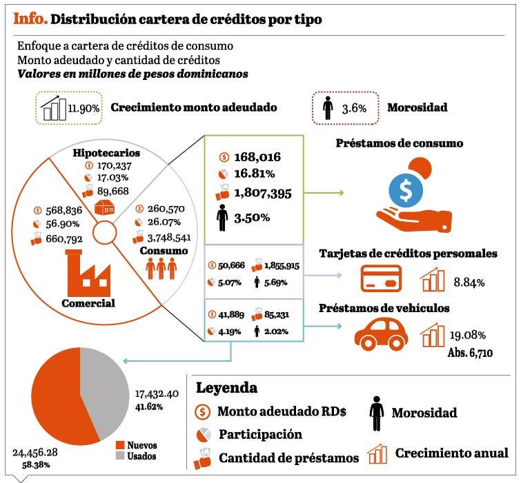 Sistema financiero crece 8.69 y eleva solvencia a 18.24 %