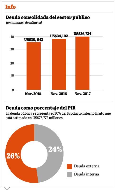 info-deuda-del-pib
