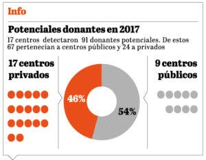 info-donantes-potenciales