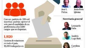 info-elecciones-prm