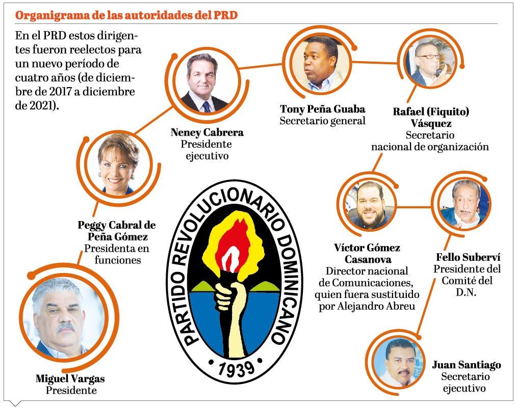 Tribunal Electoral anula elección de Vargas en la presidencia del PRD