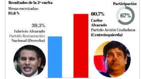 info-elecciones-costa-rica-ii