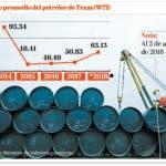 info-aumento-de-petroleo