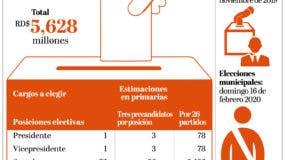 info-elecciones-presupuesto