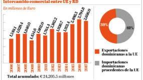info-exportacion-importacion