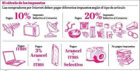 info-impuestos-aduanas