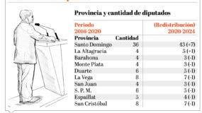info-redistribucion-diputados