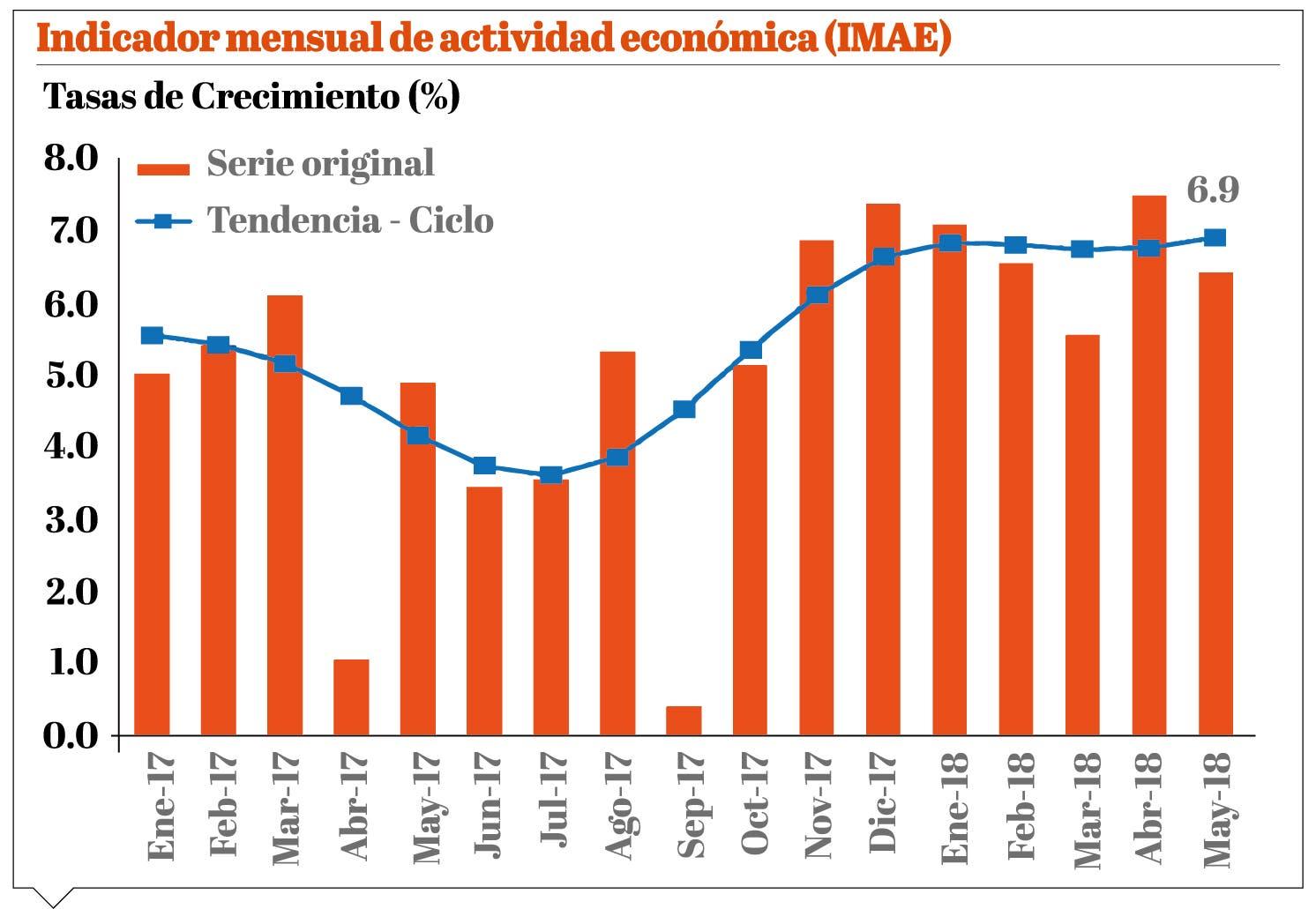 info-actividad-economica