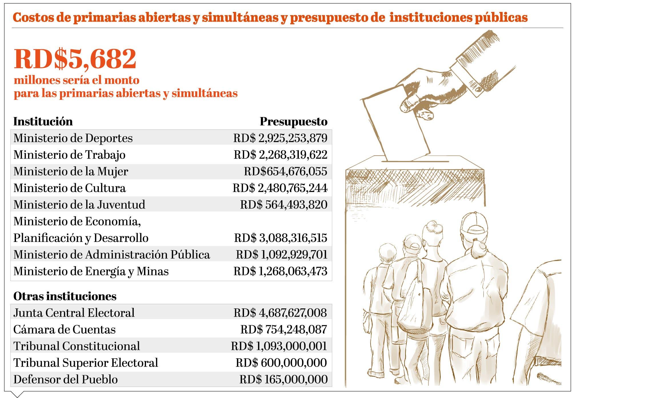 info-costo-primarias-abiertas-simultaneas