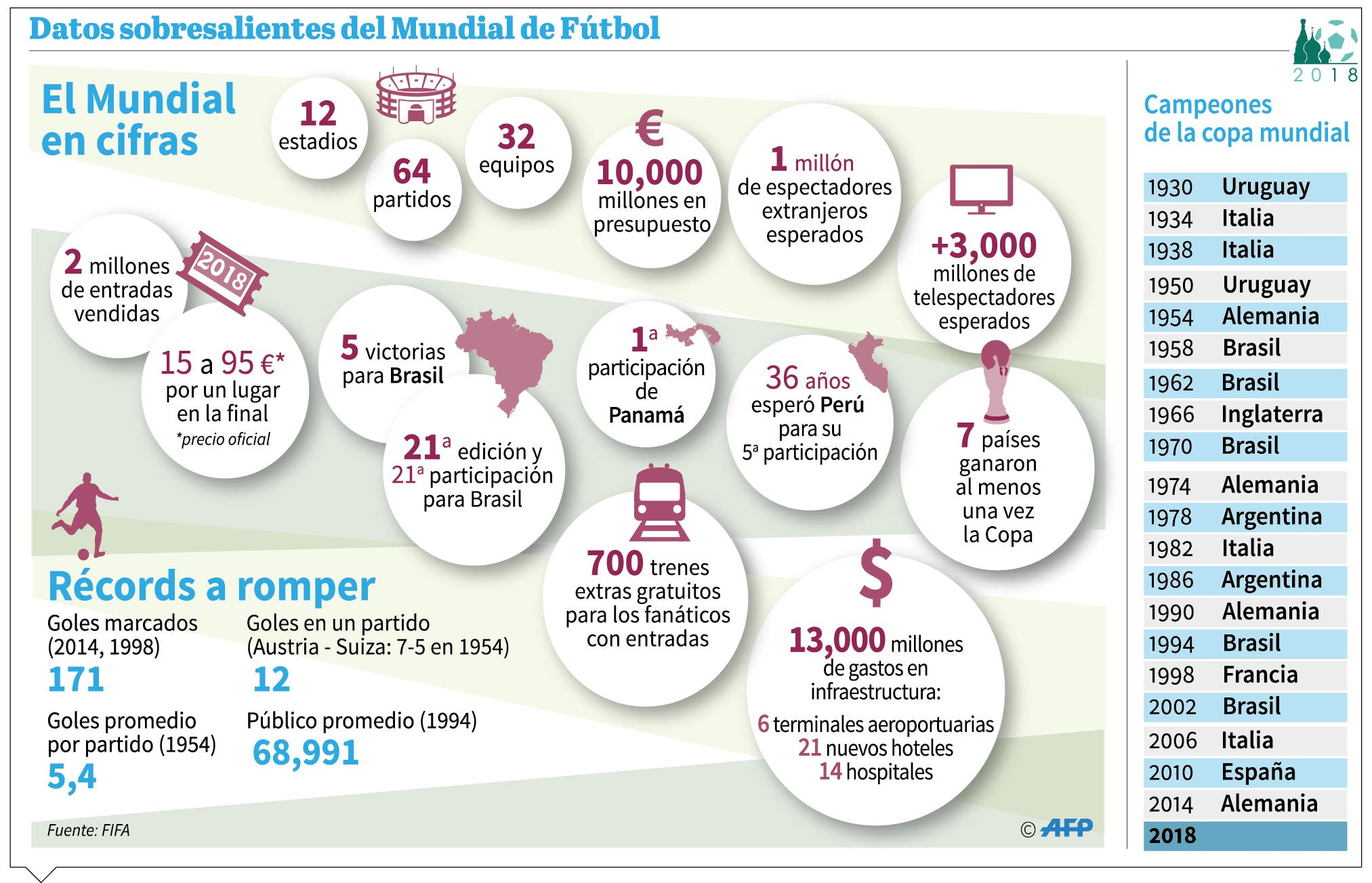 info-mundial-cifras