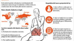 info-aborto