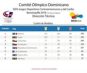 Así quedó el medallero de los Juegos Centroamericanos.