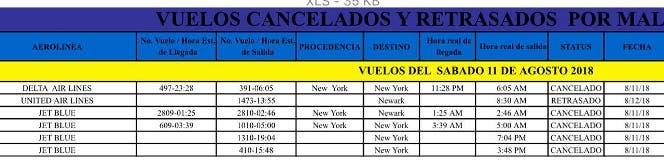 Listado de los vuelos cancelados.