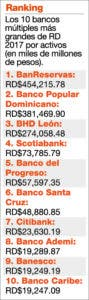 info-bancos-rd