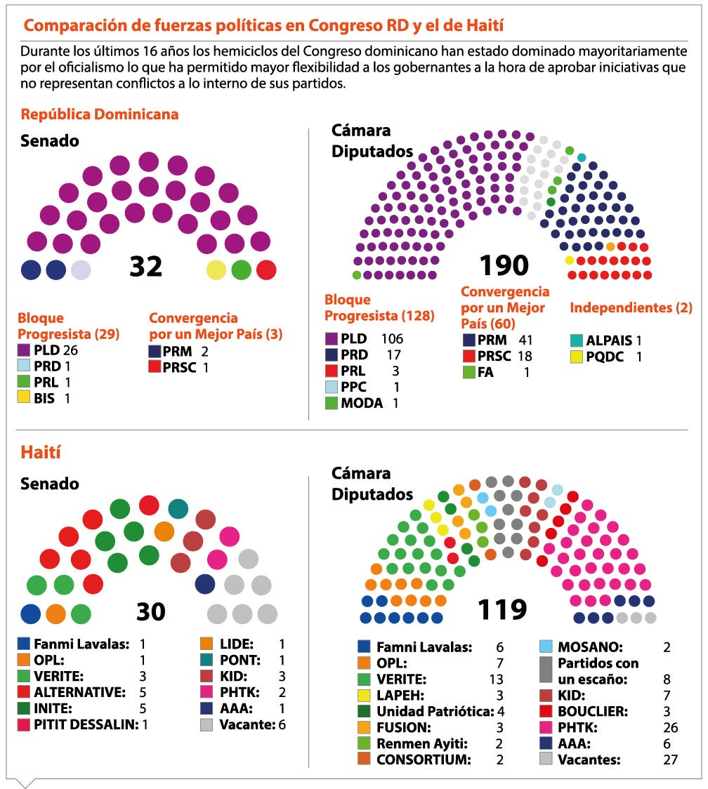 info-congreso-rd-y-haiti