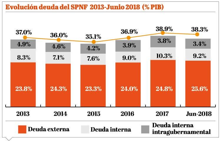 info-deuda-del-spnf