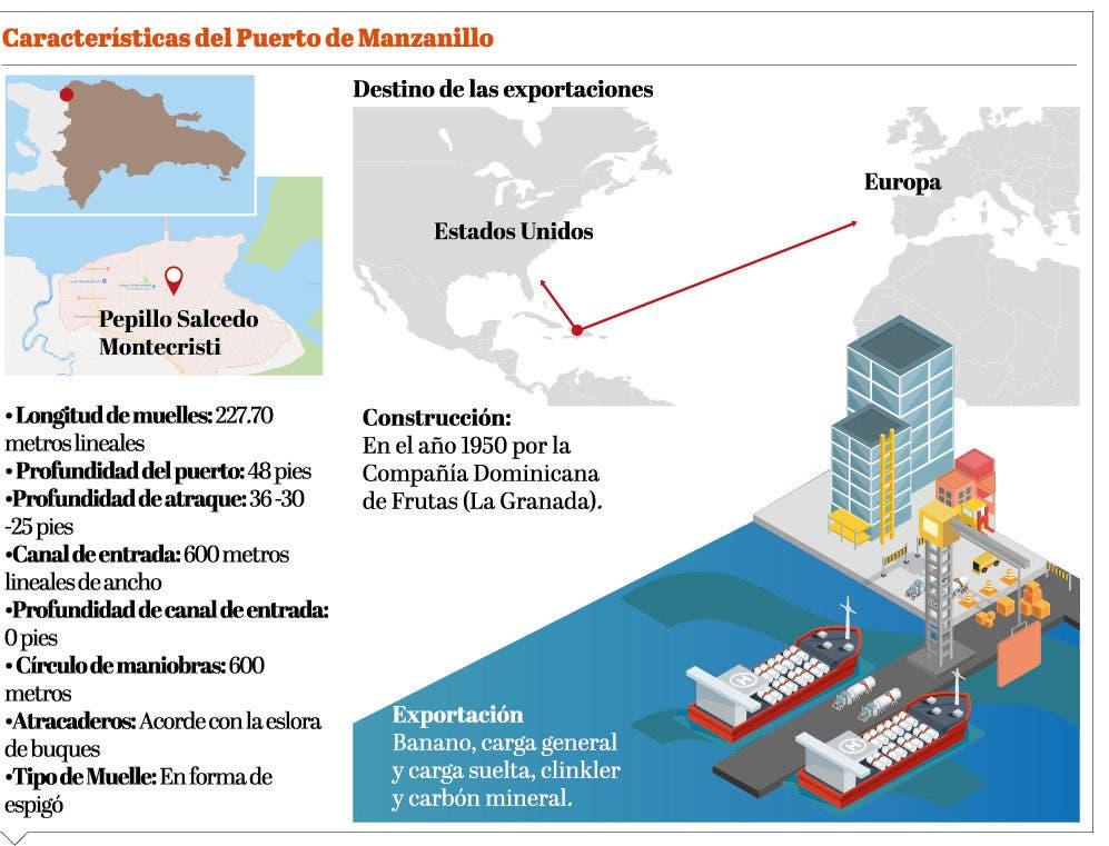 info-puerto-de-manzanillo