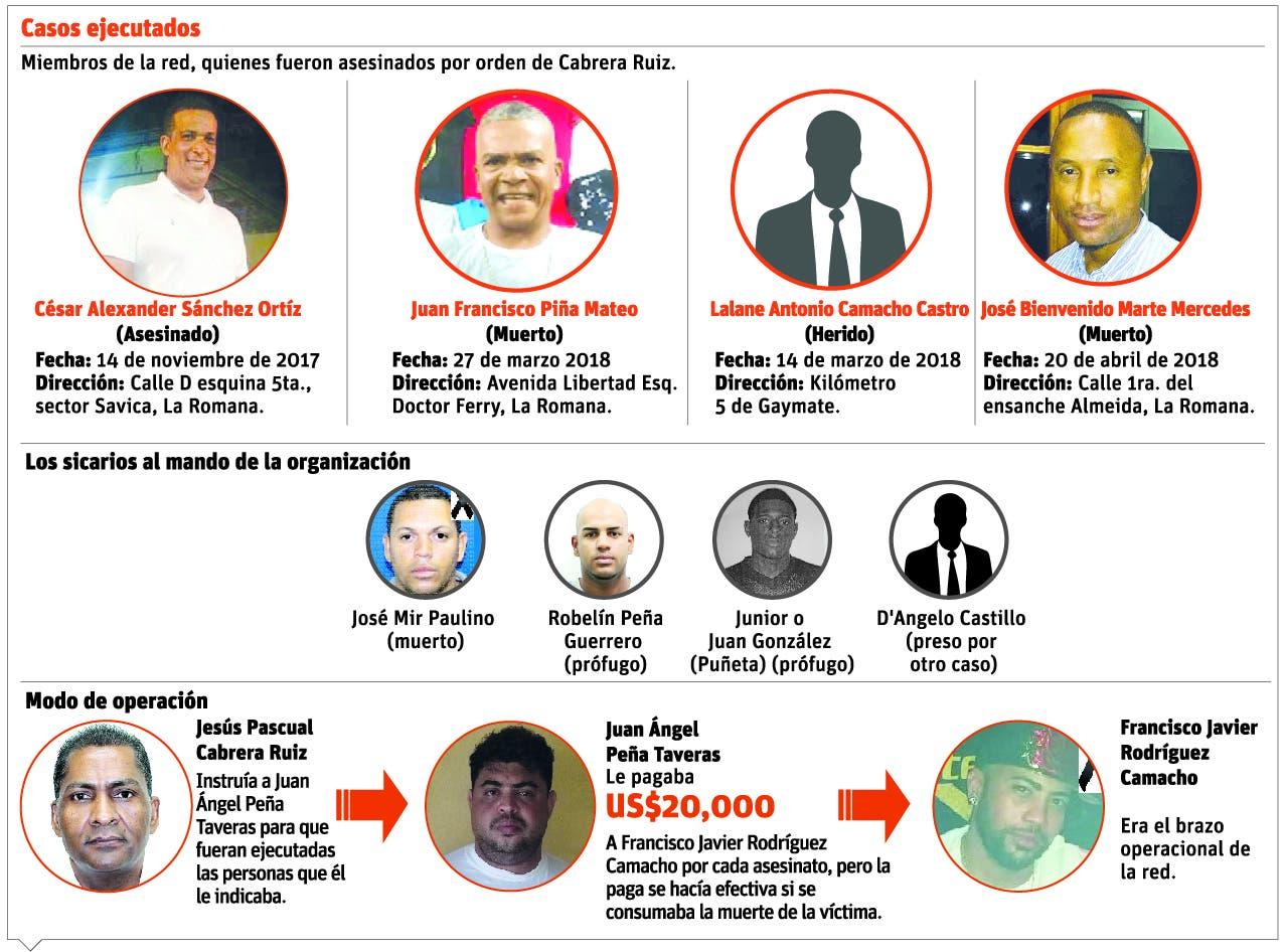 Cabrera Ruiz mató dos personas que dieron informaciones en su contra