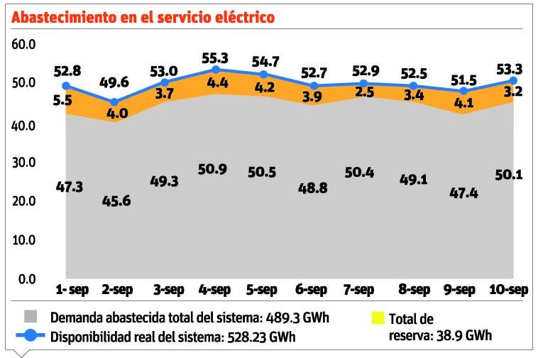 info-abastecimiento-electrico