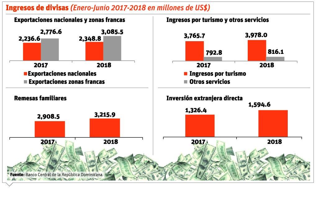 info-divisas-en-dolares