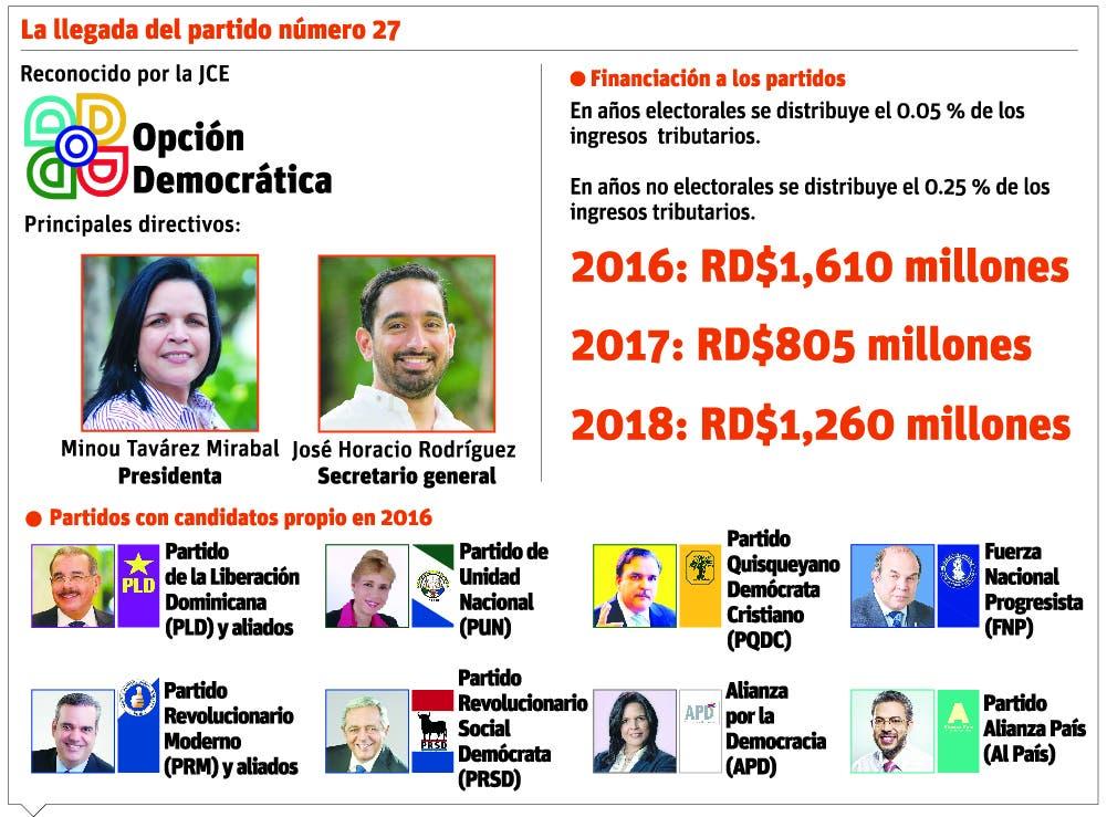 info-jce-fondos-partidos