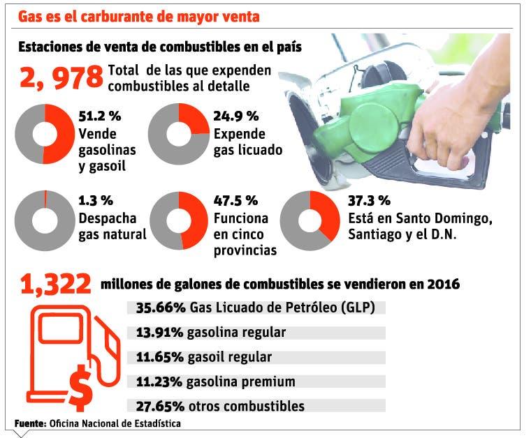 info-ventas-de-combustibles