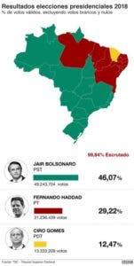 Mapa-y-resultados-brasil-2018-nc-2