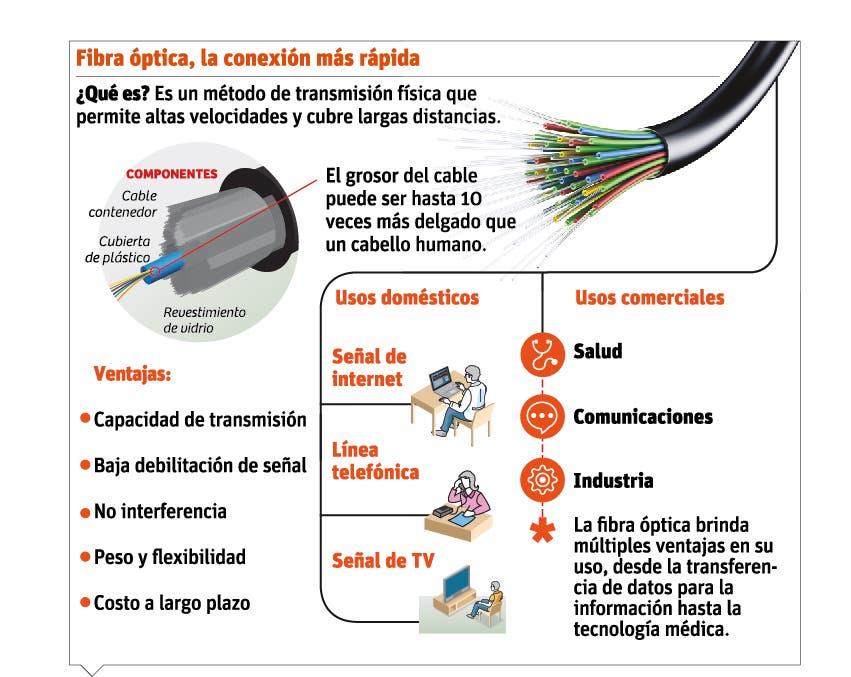 info-fibra-optica