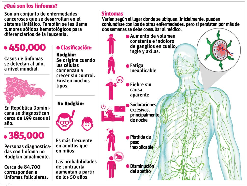 info-linfoma