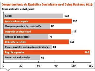info-comportamiento-doing-business