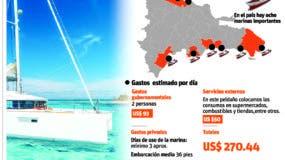info-marinas-nauticas