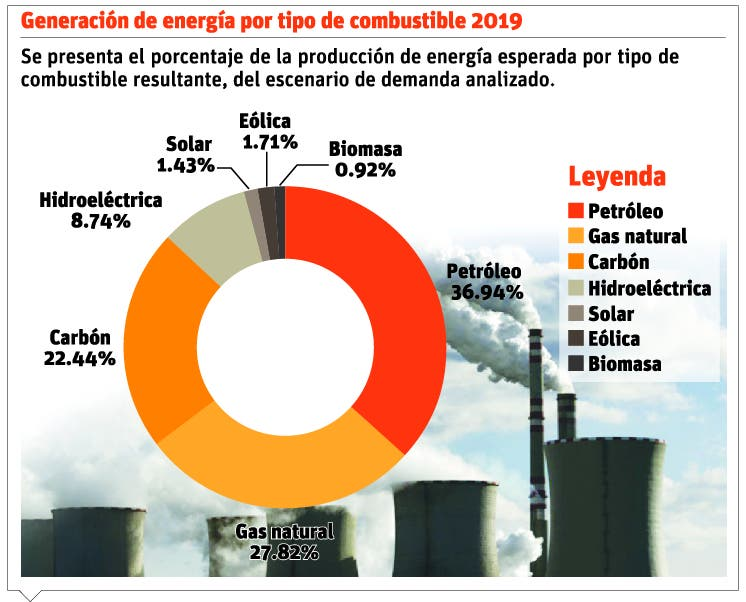 info-generacion-energia