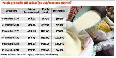 info-precio-azucar