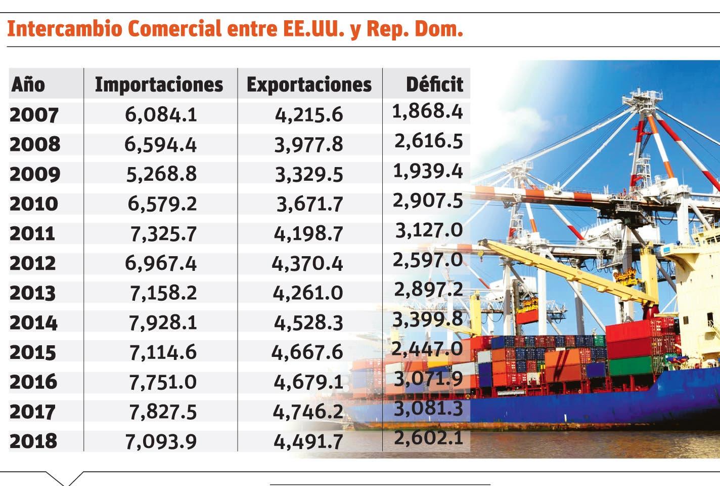Déficit comercial con EE. UU. subió US$1,784 millones tras DR-CAFTA
