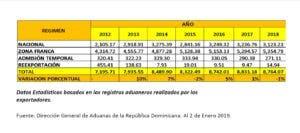 exportaciones-rd-aduanas