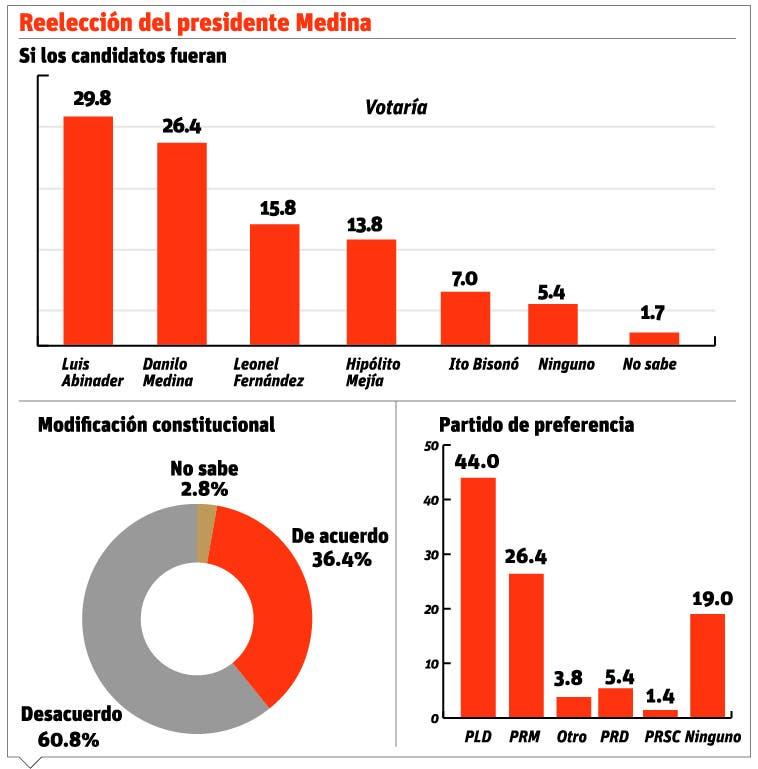 info-reeleccion-medina